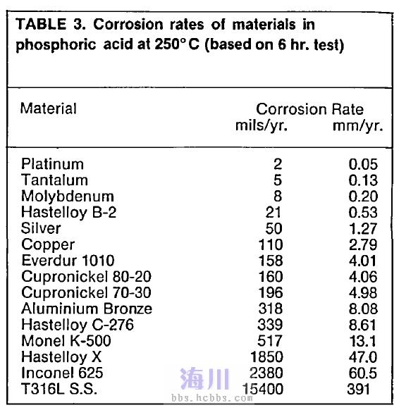 不锈钢烧结网耐磷酸腐蚀